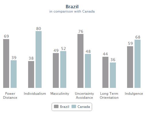 Diferenças e Dimensões culturais entre Brasil e Canadá